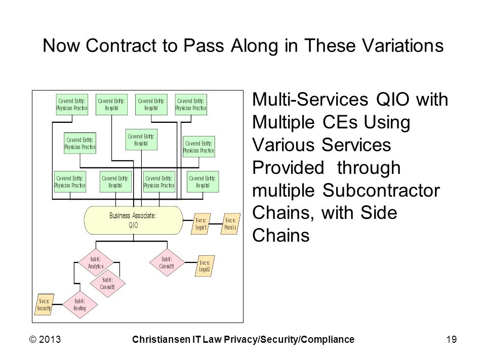 Now Contract to Pass Along in These Variations Multi-Services QIO with Multiple CEs Using Various Services Provided through multiple Subcontractor Chains, with Side Chains © 2013Christiansen IT Law Privacy/Security/Compliance19