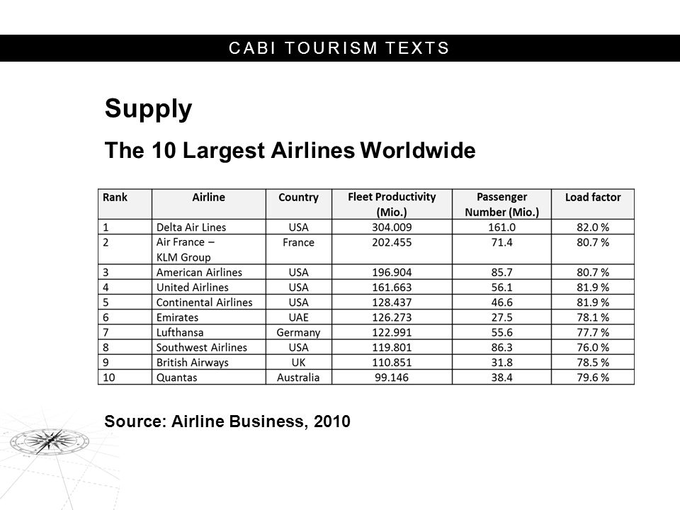 CABI TOURISM TEXTS Supply The 10 Largest Airlines Worldwide Source: Airline Business, 2010