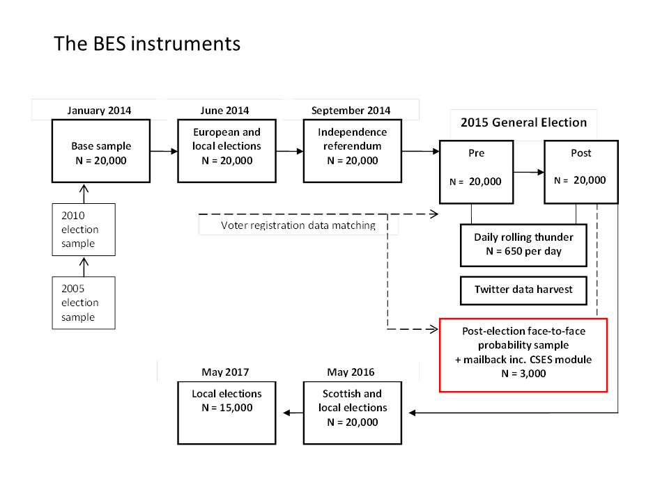 The BES instruments