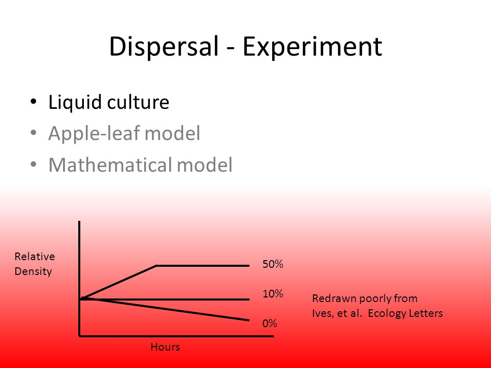Dispersal - Experiment Liquid culture Apple-leaf model Mathematical model Relative Density Hours 50% 10% 0% Redrawn poorly from Ives, et al. Ecology L