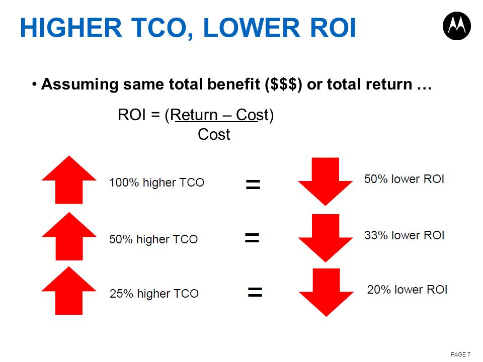 HIGHER TCO, LOWER ROI PAGE 7 Assuming same total benefit ($$$) or total return … ROI = (Return – Cost) Cost