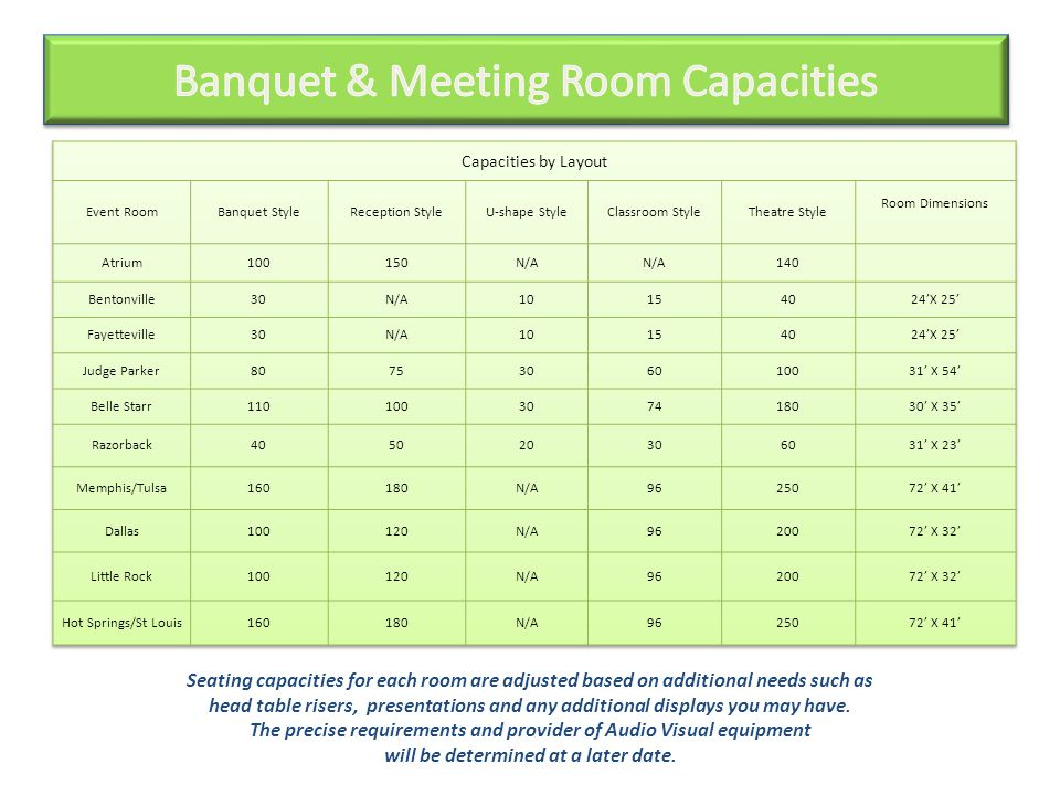 Seating capacities for each room are adjusted based on additional needs such as head table risers, presentations and any additional displays you may have.