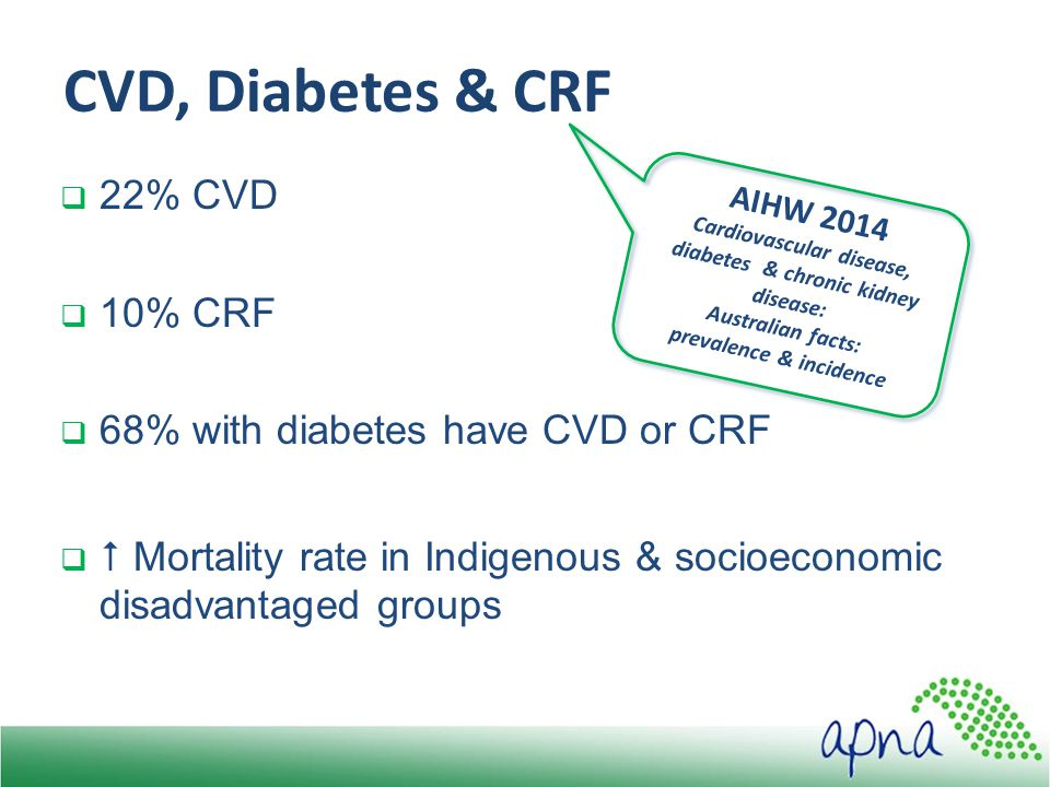  22% CVD  10% CRF  68% with diabetes have CVD or CRF   Mortality rate in Indigenous & socioeconomic disadvantaged groups CVD, Diabetes & CRF AIHW 2014 Cardiovascular disease, diabetes & chronic kidney disease: Australian facts: prevalence & incidence
