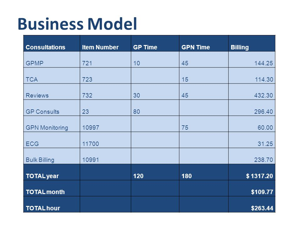 Business Model ConsultationsItem NumberGP TimeGPN TimeBilling GPMP7211045144.25 TCA72315114.30 Reviews7323045432.30 GP Consults2380296.40 GPN Monitoring109977560.00 ECG1170031.25 Bulk Billing10991238.70 TOTAL year120180$ 1317.20 TOTAL month$109.77 TOTAL hour$263.44