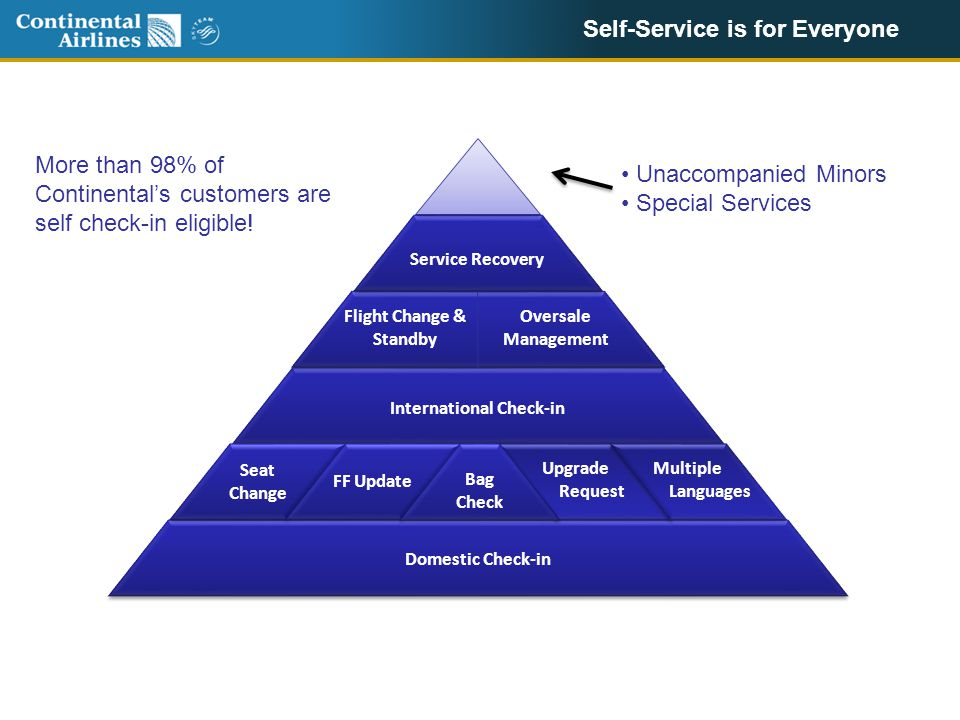 Self-Service is for Everyone Domestic Check-in International Check-in Service Recovery Seat Change FF Update Bag Check Upgrade Request Multiple Languages Flight Change & Standby Oversale Management More than 98% of Continental's customers are self check-in eligible.