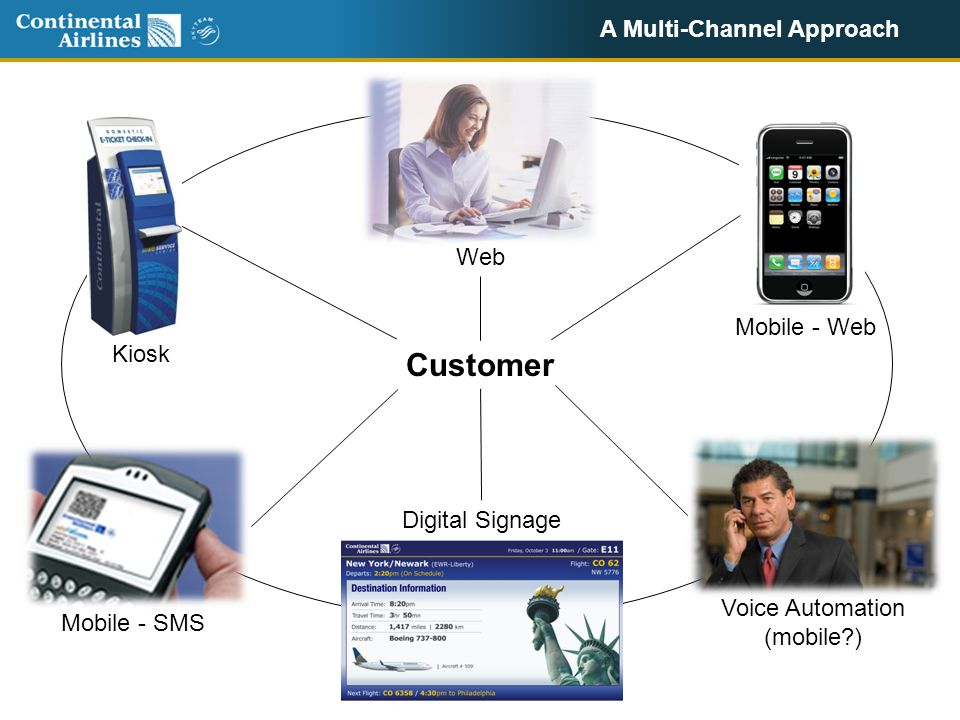 A Multi-Channel Approach Customer Mobile - Web Voice Automation (mobile?) Mobile - SMS Kiosk Web Digital Signage