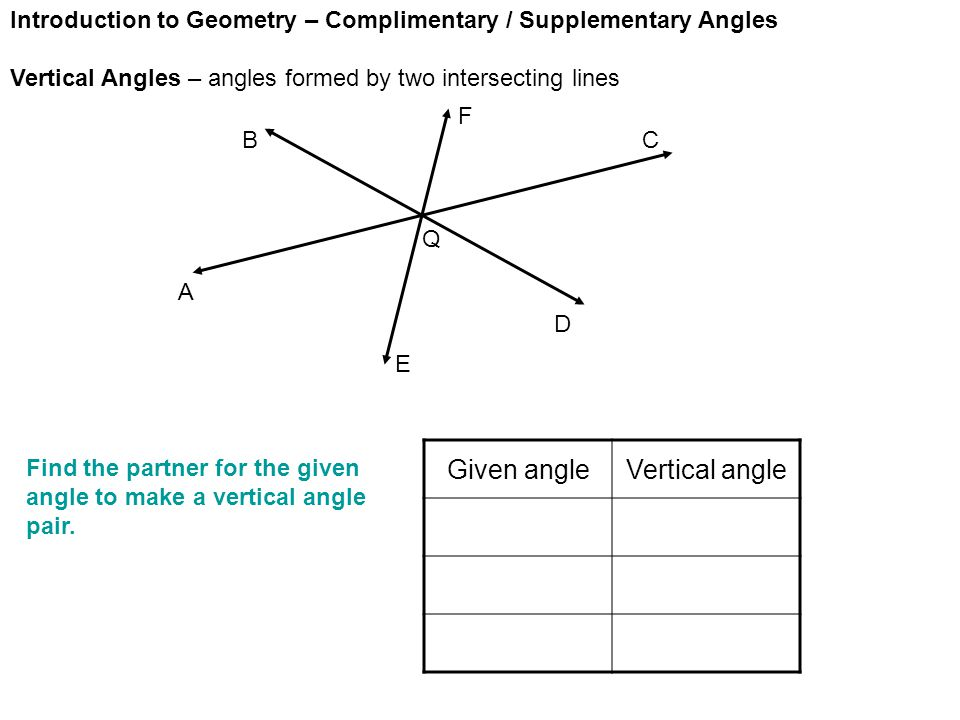 Introduction to Geometry – Complimentary / Supplementary Angles Vertical Angles – angles formed by two intersecting lines A E D CB F Given angleVertical angle Find the partner for the given angle to make a vertical angle pair.