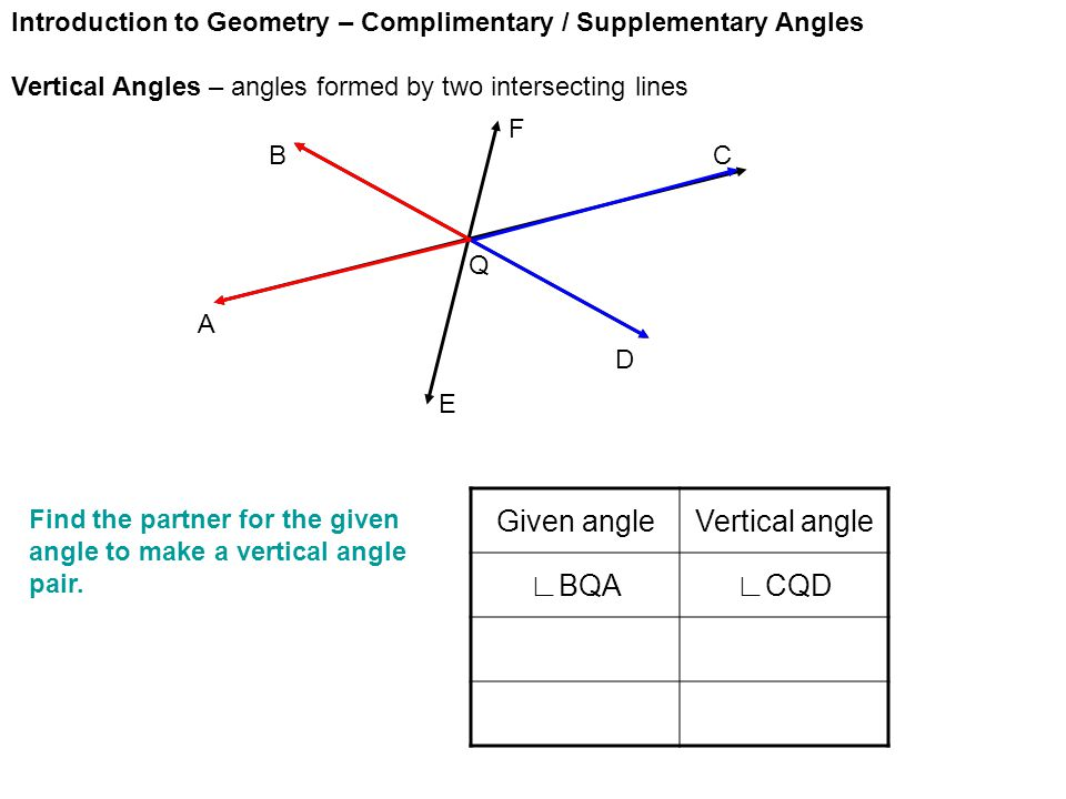 Introduction to Geometry – Complimentary / Supplementary Angles Vertical Angles – angles formed by two intersecting lines A E D CB F Given angleVertical angle ∟BQA∟CQD Find the partner for the given angle to make a vertical angle pair.