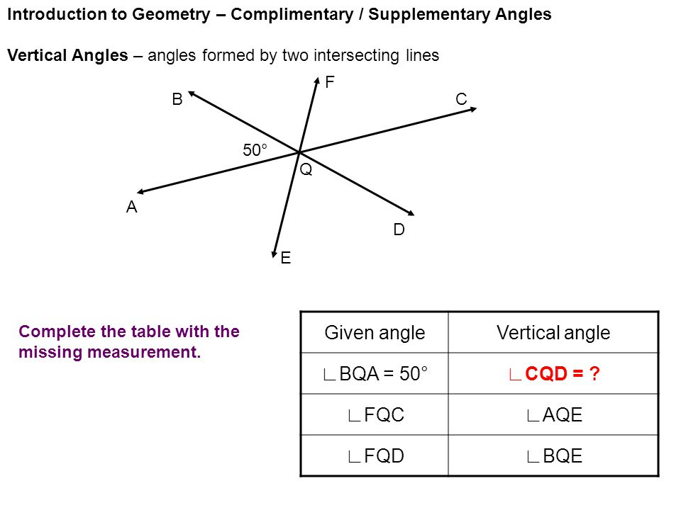 Introduction to Geometry – Complimentary / Supplementary Angles Vertical Angles – angles formed by two intersecting lines A E D CB F Given angleVertical angle ∟BQA = 50°∟CQD = .