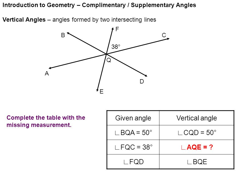 Introduction to Geometry – Complimentary / Supplementary Angles Vertical Angles – angles formed by two intersecting lines A E D CB F Given angleVertical angle ∟BQA = 50°∟CQD = 50° ∟FQC = 38°∟AQE = .