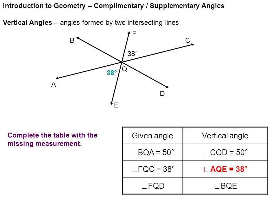 Introduction to Geometry – Complimentary / Supplementary Angles Vertical Angles – angles formed by two intersecting lines A E D CB F Given angleVertical angle ∟BQA = 50°∟CQD = 50° ∟FQC = 38°∟AQE = 38° ∟FQD∟BQE Q 38° Complete the table with the missing measurement.