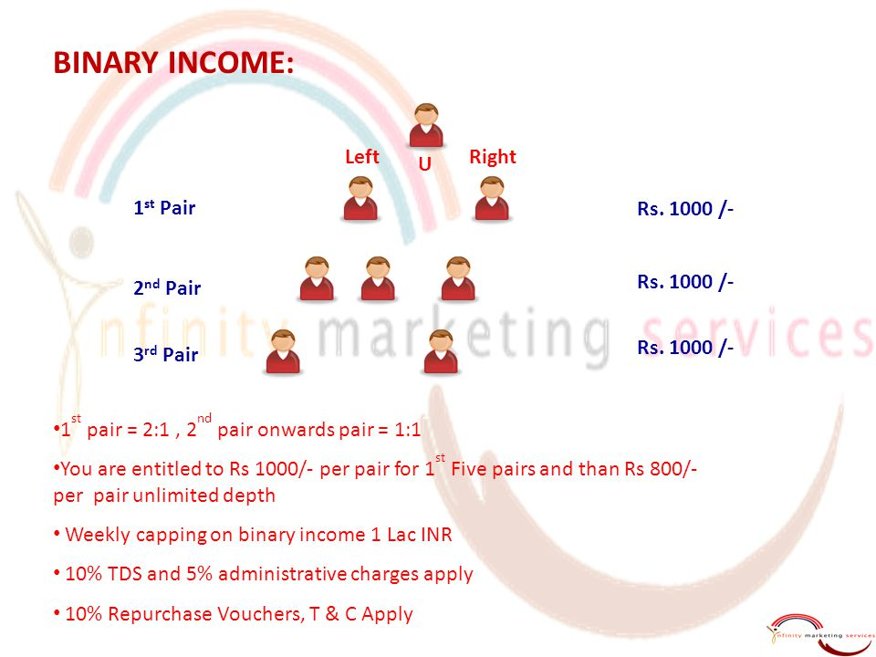 BINARY INCOME: U 1 st Pair 2 nd Pair 3 rd Pair Rs.
