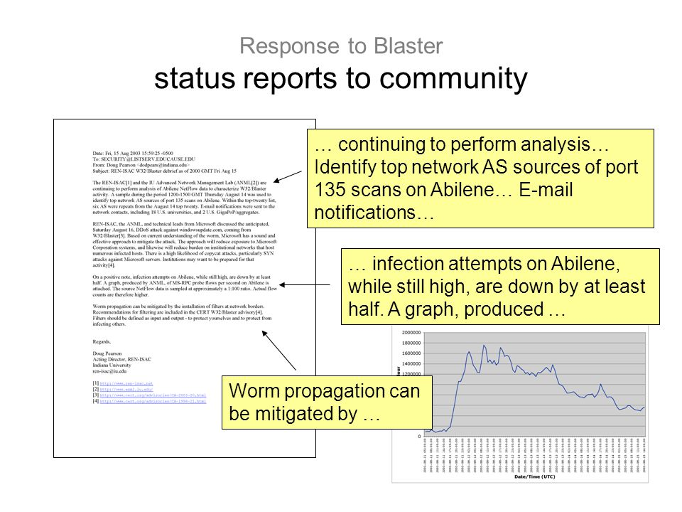 40 Response to Blaster status reports to community … continuing to perform analysis… Identify top network AS sources of port 135 scans on Abilene… E-mail notifications… … infection attempts on Abilene, while still high, are down by at least half.