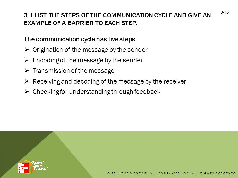 3.1 LIST THE STEPS OF THE COMMUNICATION CYCLE AND GIVE AN EXAMPLE OF A BARRIER TO EACH STEP.