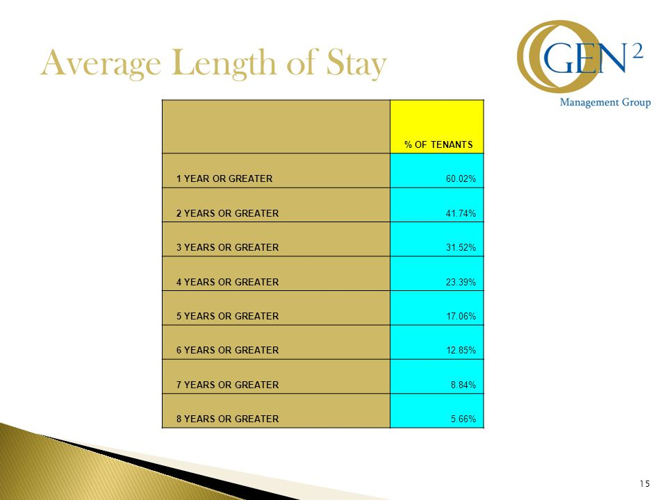 15 Average Length of Stay % OF TENANTS 1 YEAR OR GREATER60.02% 2 YEARS OR GREATER41.74% 3 YEARS OR GREATER31.52% 4 YEARS OR GREATER23.39% 5 YEARS OR GREATER17.06% 6 YEARS OR GREATER12.85% 7 YEARS OR GREATER8.84% 8 YEARS OR GREATER5.66%