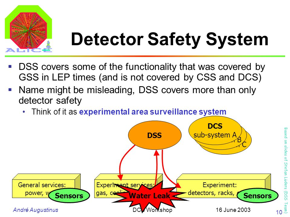 André Augustinus 16 June 2003DCS Workshop 10 Detector Safety System General services: power, water Experiment services: gas, cooling, magnet Experiment: detectors, racks, crates Sensors DCS sub-system C DCS sub-system B DCS sub-system A  DSS covers some of the functionality that was covered by GSS in LEP times (and is not covered by CSS and DCS)  Name might be misleading, DSS covers more than only detector safety Think of it as experimental area surveillance system Water Leak DSS Based on slides of Stefan Lüders (DSS Team)