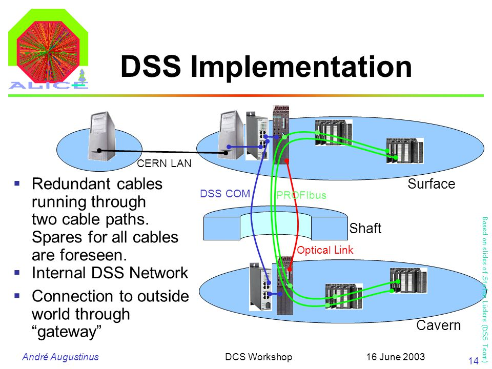 André Augustinus 16 June 2003DCS Workshop 14 DSS Implementation  Redundant cables running through two cable paths.