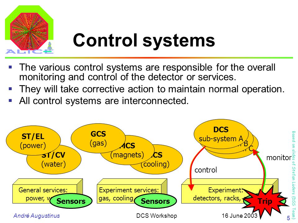 André Augustinus 16 June 2003DCS Workshop 5 CCS (cooling) Control systems  The various control systems are responsible for the overall monitoring and control of the detector or services.
