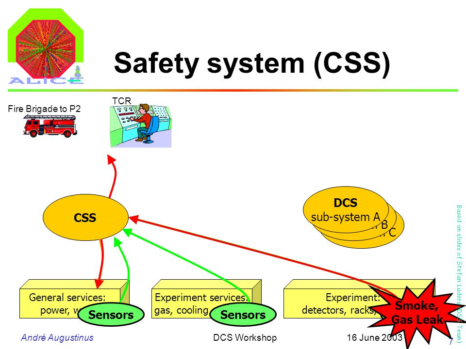 André Augustinus 16 June 2003DCS Workshop 8 Local safety systems (e.g.