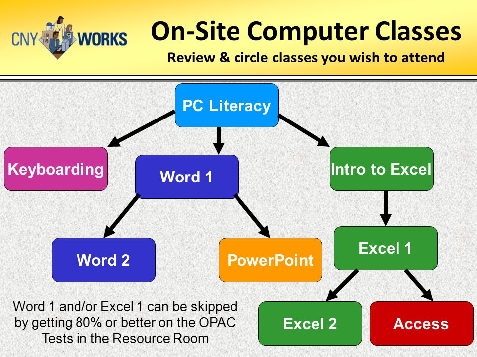 On-Site Computer Classes Review & circle classes you wish to attend PowerPointWord 2 AccessExcel 2 Keyboarding PC Literacy Word 1 Intro to ExcelExcel 1 Word 1 and/or Excel 1 can be skipped by getting 80% or better on the OPAC Tests in the Resource Room