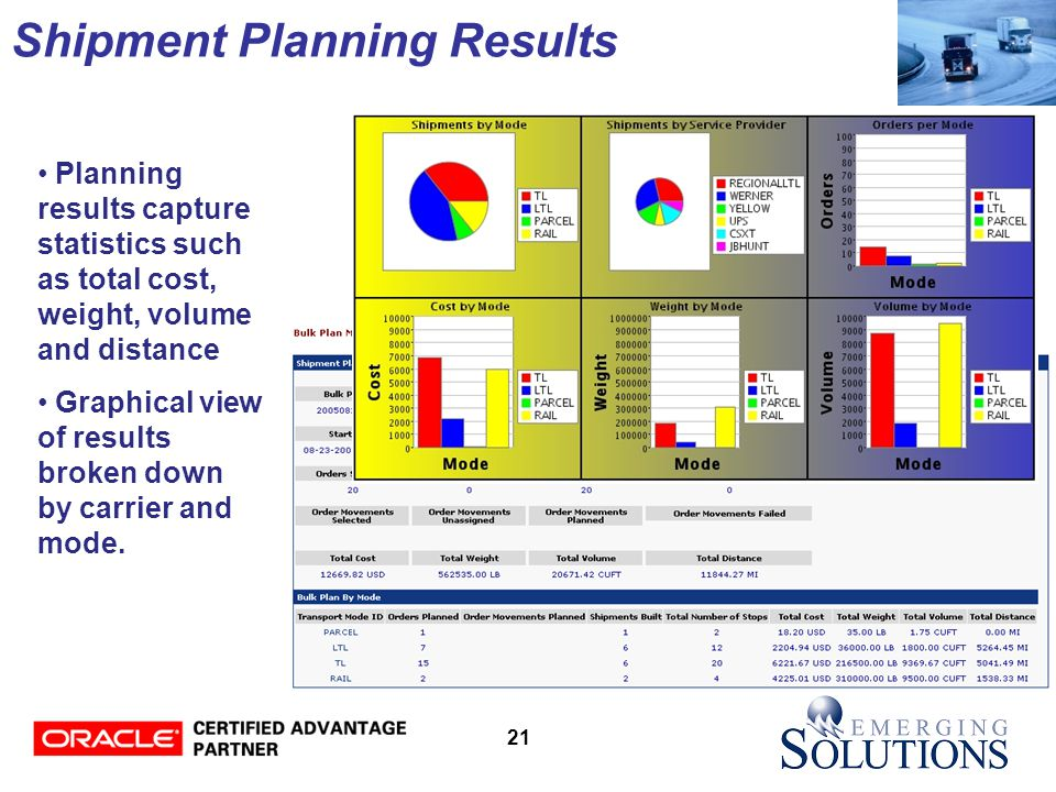 21 Shipment Planning Results Planning results capture statistics such as total cost, weight, volume and distance Graphical view of results broken down by carrier and mode.