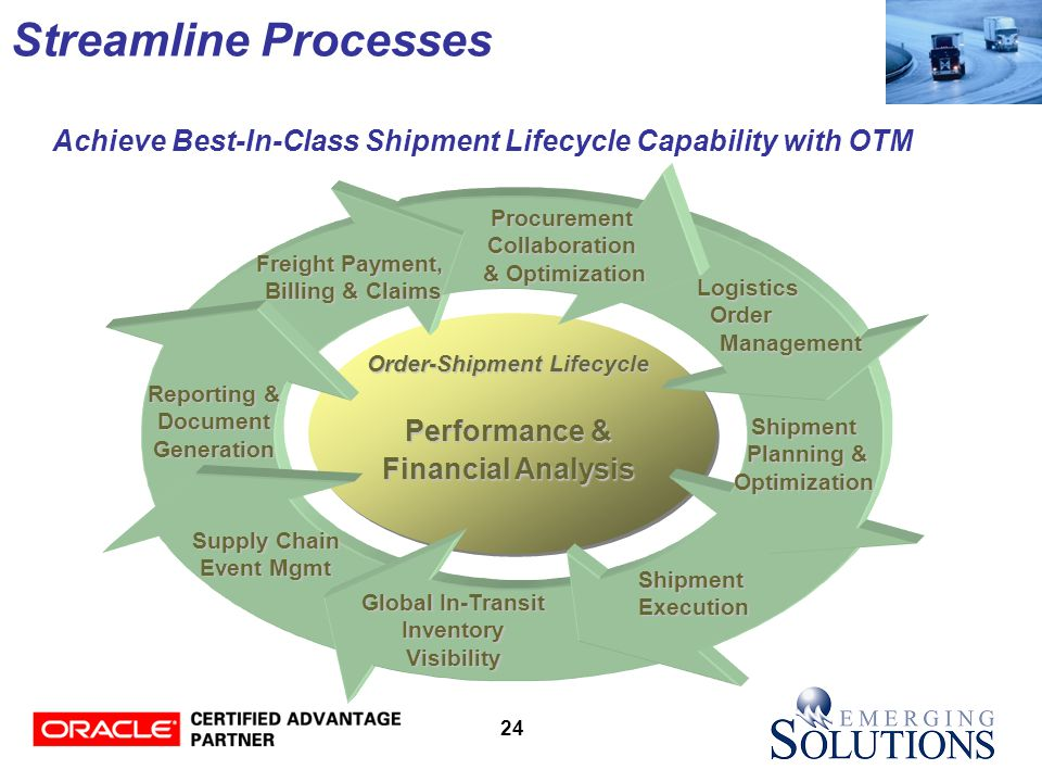 24 Streamline Processes Shipment Shipment Planning & Planning &Optimization ShipmentExecution Global In-Transit Inventory Visibility ProcurementCollaboration & Optimization Reporting & DocumentGeneration Freight Payment, Billing & Claims Order-Shipment Lifecycle Performance & Financial Analysis Supply Chain Event Mgmt Achieve Best-In-Class Shipment Lifecycle Capability with OTM Logistics Logistics Order OrderManagement