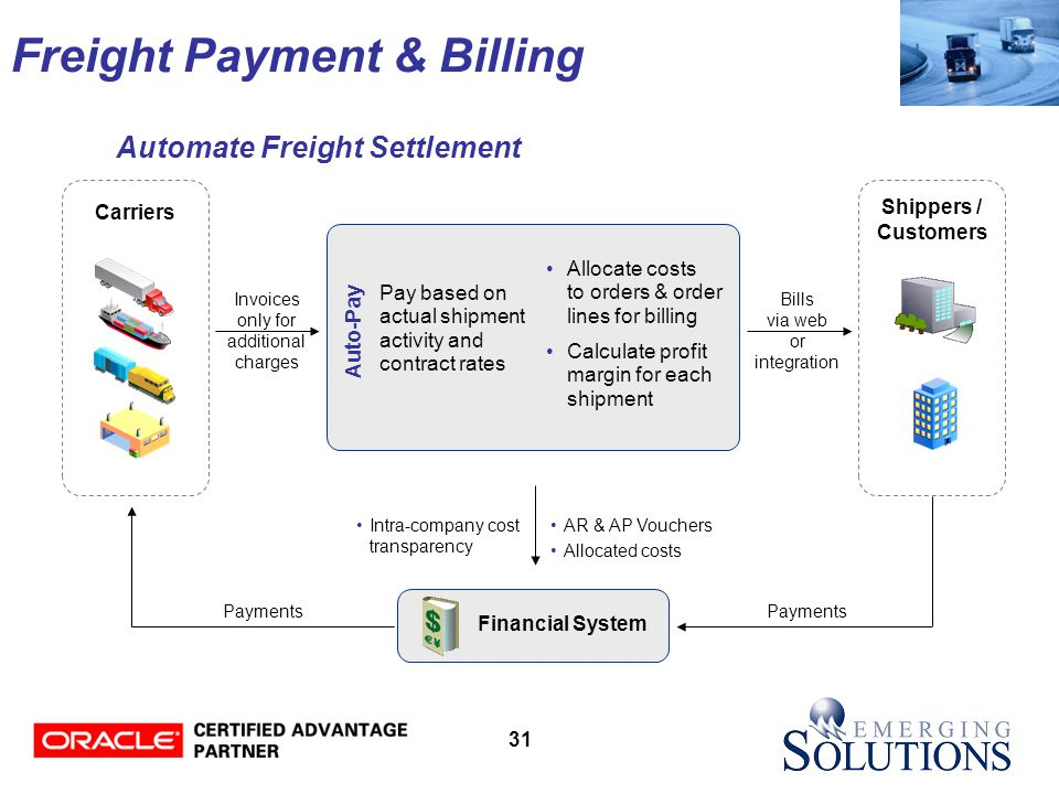 31 Freight Payment & Billing Carriers Financial System Shippers / Customers Allocate costs to orders & order lines for billing Calculate profit margin for each shipment AR & AP Vouchers Allocated costs Invoices only for additional charges Pay based on actual shipment activity and contract rates Auto-Pay Payments Bills via web or integration Intra-company cost transparency Automate Freight Settlement