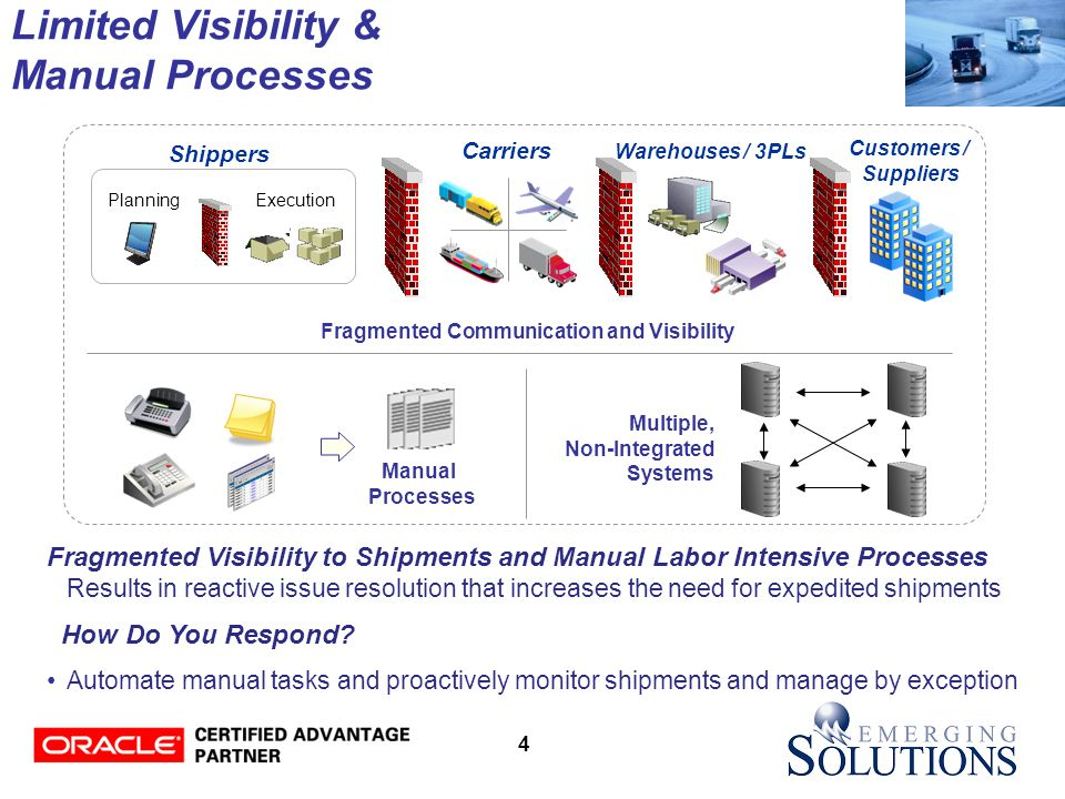 4 Limited Visibility & Manual Processes Shippers Carriers Customers / Suppliers ExecutionPlanning Multiple, Non-Integrated Systems Manual Processes Warehouses / 3PLs Fragmented Communication and Visibility Fragmented Visibility to Shipments and Manual Labor Intensive Processes Results in reactive issue resolution that increases the need for expedited shipments How Do You Respond.