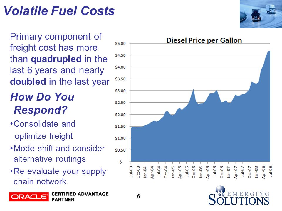 6 Volatile Fuel Costs Primary component of freight cost has more than quadrupled in the last 6 years and nearly doubled in the last year How Do You Respond.