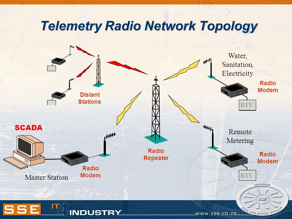 Telemetry Radio Network Topology Water, Sanitation, Electricity Master Station Remote Metering SCADA Radio Repeater Radio Modem RTU Radio Modem Distant Stations