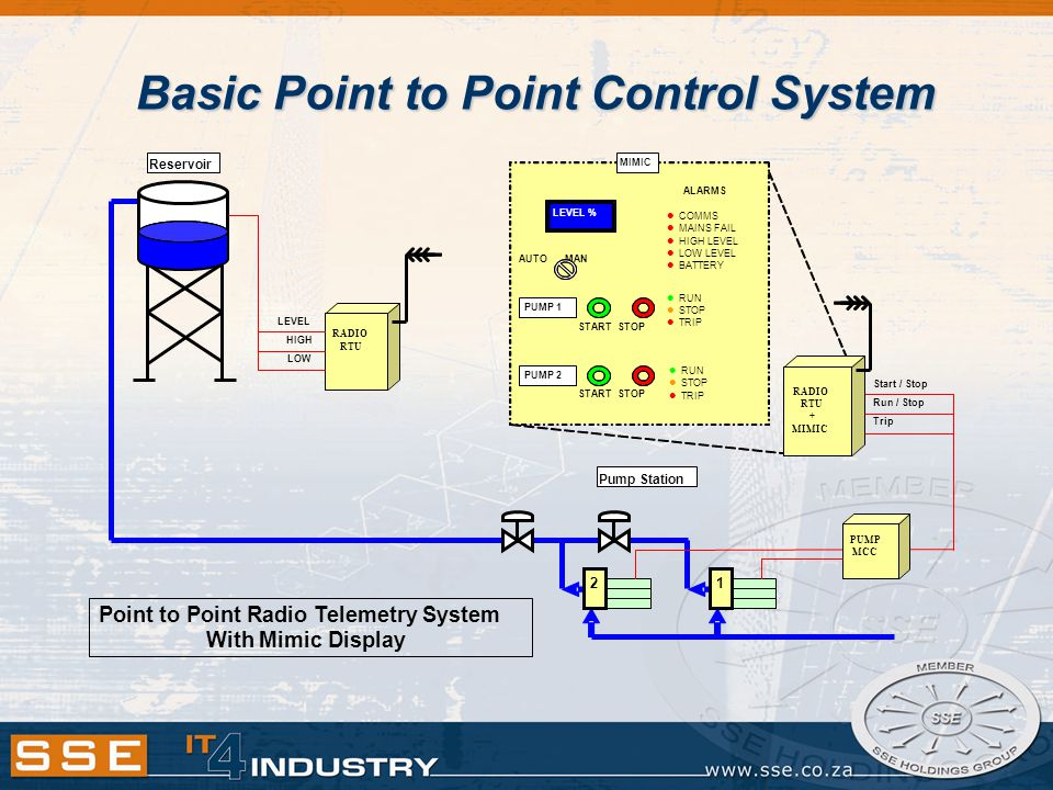 Basic Point to Point Control System Point to Point Radio Telemetry System With Mimic Display Reservoir 2 1 Pump Station RADIO RTU LEVEL HIGH LOW MIMIC LEVEL % AUTO MAN PUMP 1 PUMP 2 START STOP ALARMS COMMS MAINS FAIL HIGH LEVEL LOW LEVEL BATTERY RUN STOP TRIP START STOP RUN STOP TRIP Start / Stop Run / Stop PUMP MCC RADIO RTU + MIMIC Trip