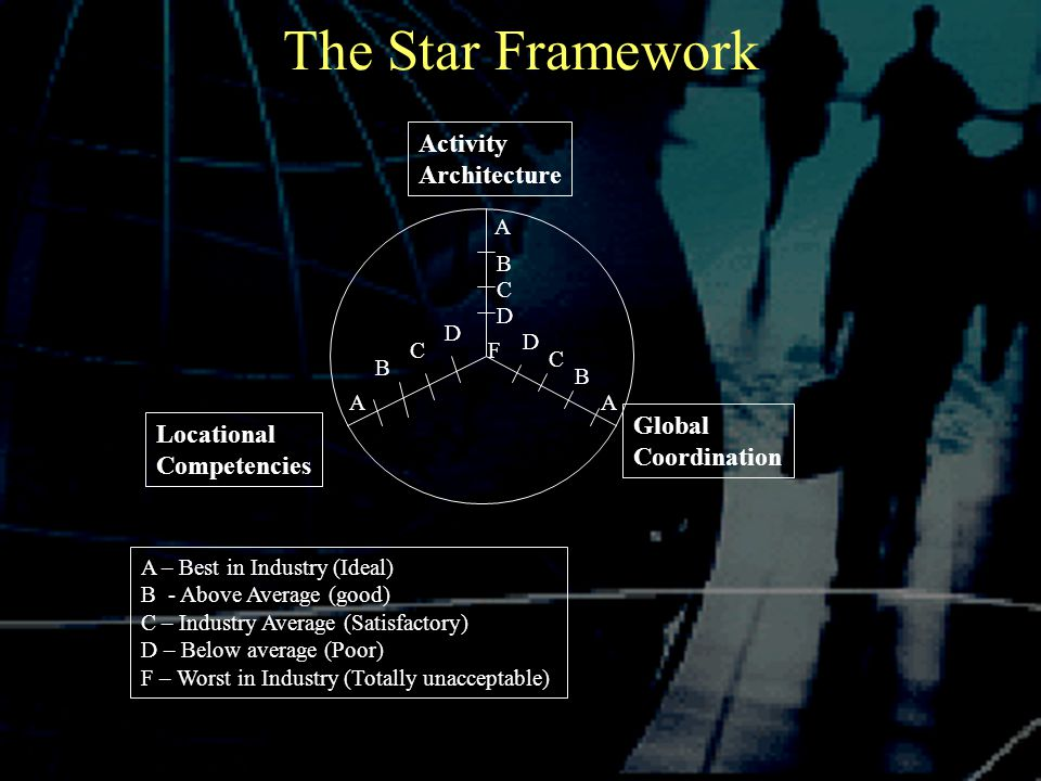 The Star Framework Global Coordination Locational Competencies Activity Architecture A AA F B C D B B C C D D A – Best in Industry (Ideal) B - Above Average (good) C – Industry Average (Satisfactory) D – Below average (Poor) F – Worst in Industry (Totally unacceptable)