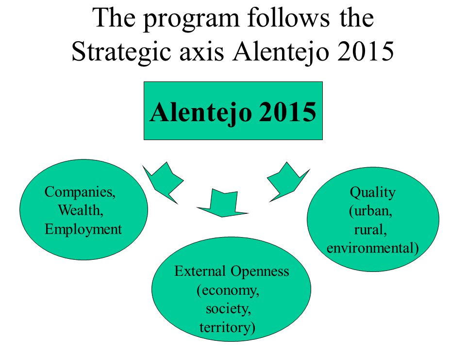 The program follows the Strategic axis Alentejo 2015 Alentejo 2015 Companies, Wealth, Employment External Openness (economy, society, territory) Quality (urban, rural, environmental)