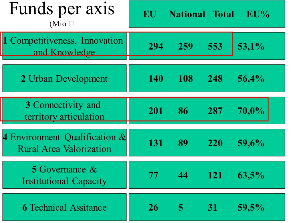 Funds per axis (Mio € 2 Urban Development 1 Competitiveness, Innovation and Knowledge 3 Connectivity and territory articulation 4 Environment Qualification & Rural Area Valorization 5 Governance & Institutional Capacity 6 Technical Assitance 29425955353,1% EU National Total EU% 14010824856,4% 2018628770,0% 1318922059,6% 774412163,5% 2653159,5%