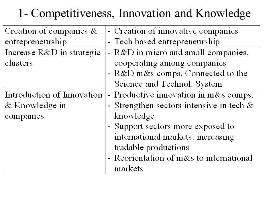 1- Competitiveness, Innovation and Knowledge