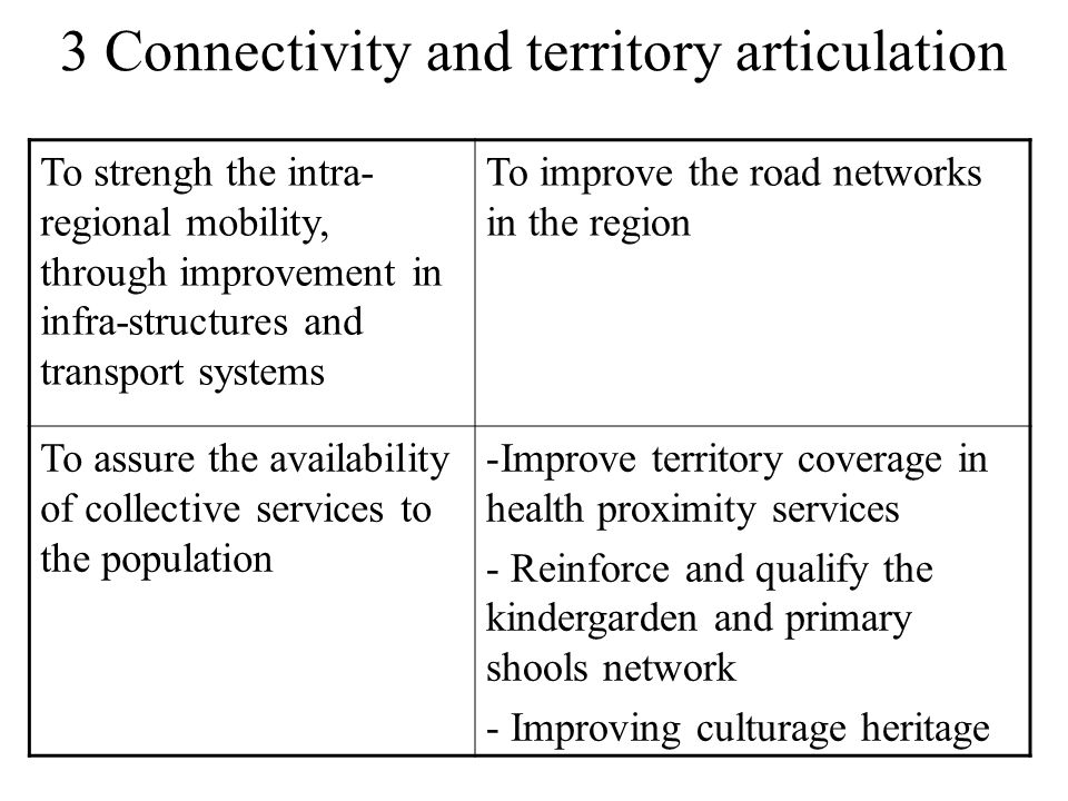 3 Connectivity and territory articulation To strengh the intra- regional mobility, through improvement in infra-structures and transport systems To improve the road networks in the region To assure the availability of collective services to the population -Improve territory coverage in health proximity services - Reinforce and qualify the kindergarden and primary shools network - Improving culturage heritage