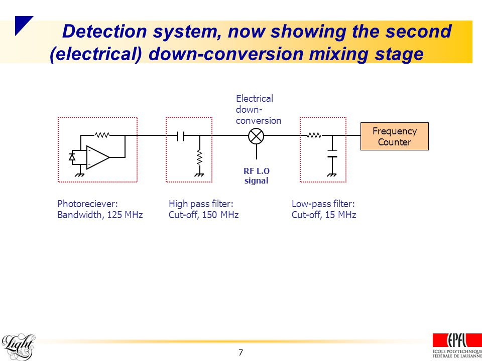 Detection system, now showing the second (electrical) down-conversion mixing stage RF L.O signal Photoreciever: Bandwidth, 125 MHz High pass filter: Cut-off, 150 MHz Low-pass filter: Cut-off, 15 MHz Electrical down- conversion Frequency Counter + - 7