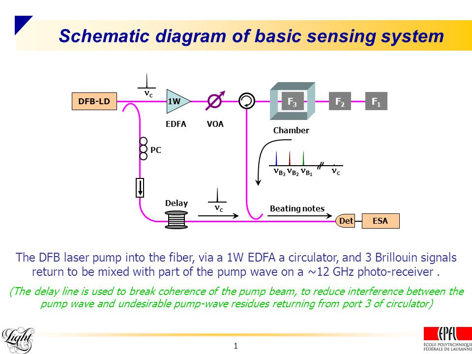 Schematic diagram of basic sensing system The DFB laser pump into the fiber, via a 1W EDFA a circulator, and 3 Brillouin signals return to be mixed with part of the pump wave on a ~12 GHz photo-receiver.