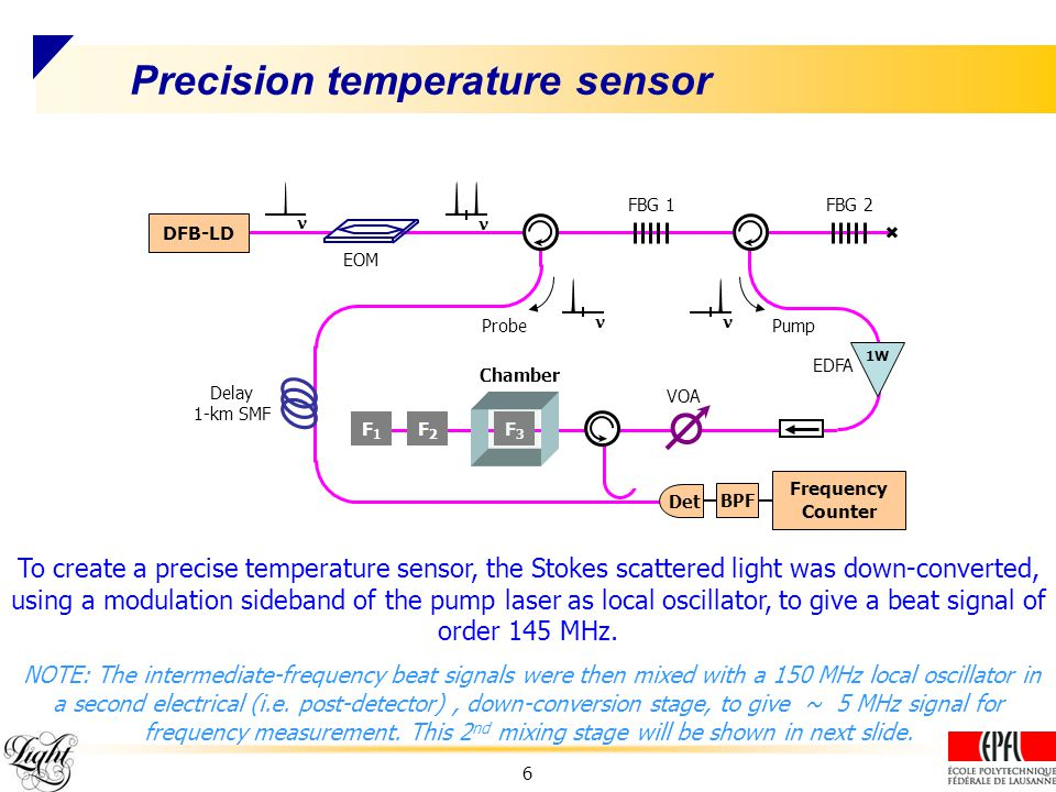 Precision temperature sensor VOA DFB-LD EOM FBG 1FBG 2 ProbePump 1W EDFA F1F1 F2F2 F3F3 Chamber Frequency Counter Det Delay 1-km SMF BPF To create a precise temperature sensor, the Stokes scattered light was down-converted, using a modulation sideband of the pump laser as local oscillator, to give a beat signal of order 145 MHz.