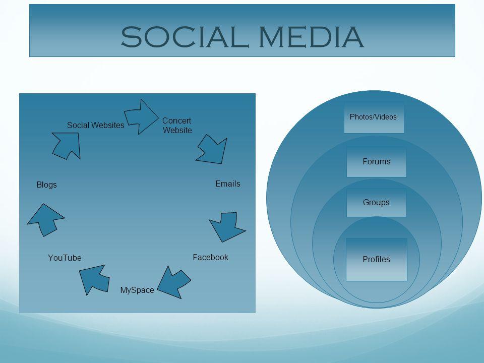 SOCIAL MEDIA Photos/Videos Forums Groups Profiles Concert Website Emails Facebook MySpace YouTube Blogs Social Websites