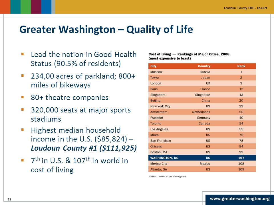 12 Loudoun County EDC - 12.4.09 Greater Washington – Quality of Life  Lead the nation in Good Health Status (90.5% of residents)  234,00 acres of parkland; 800+ miles of bikeways  80+ theatre companies  320,000 seats at major sports stadiums  Highest median household income in the U.S.