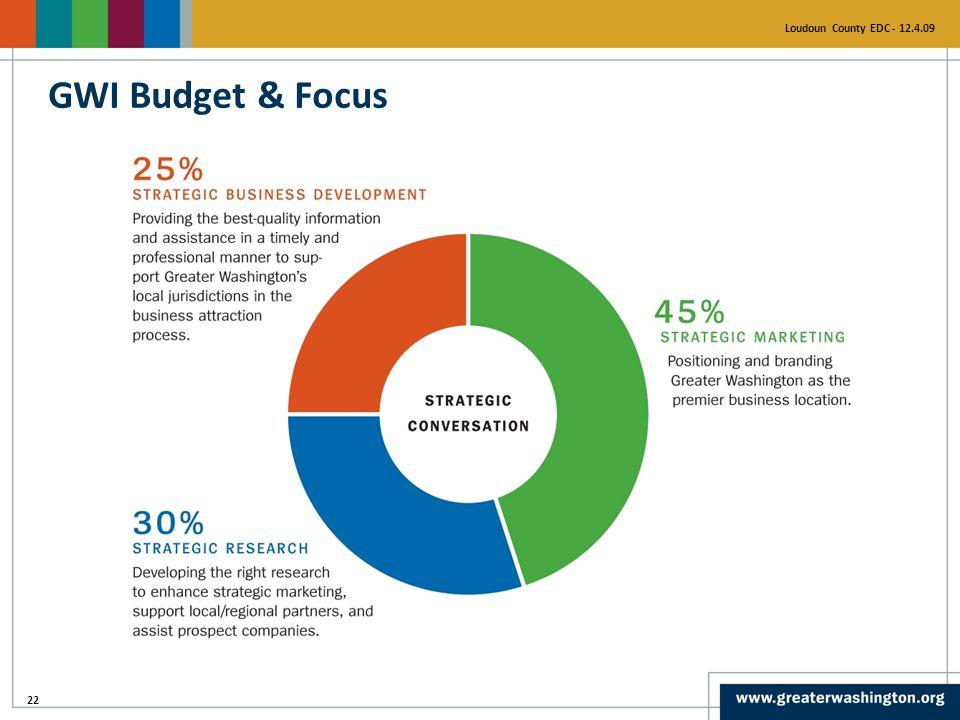 22 Loudoun County EDC - 12.4.09 GWI Budget & Focus