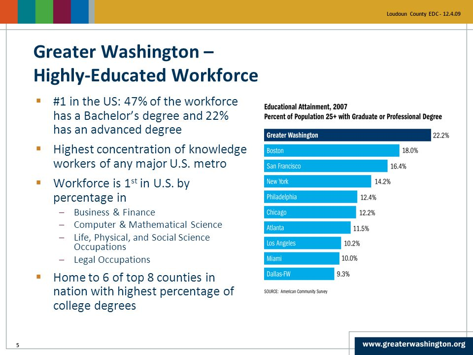 5 Loudoun County EDC - 12.4.09  #1 in the US: 47% of the workforce has a Bachelor's degree and 22% has an advanced degree  Highest concentration of knowledge workers of any major U.S.
