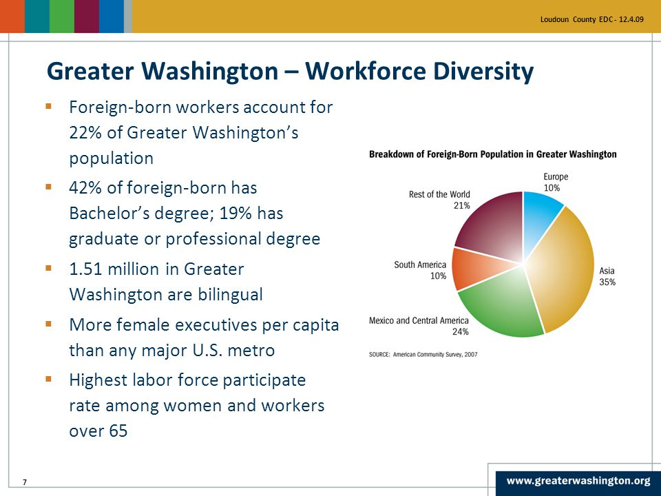 7 Loudoun County EDC - 12.4.09  Foreign-born workers account for 22% of Greater Washington's population  42% of foreign-born has Bachelor's degree; 19% has graduate or professional degree  1.51 million in Greater Washington are bilingual  More female executives per capita than any major U.S.