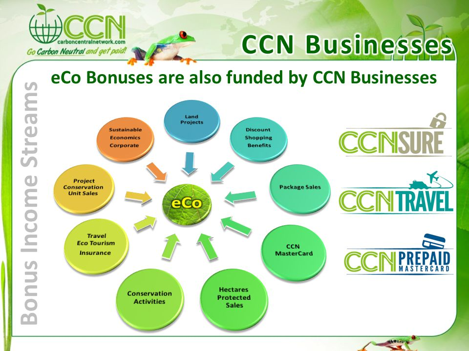 Bonus Income Streams eCo Bonuses are also funded by CCN Businesses