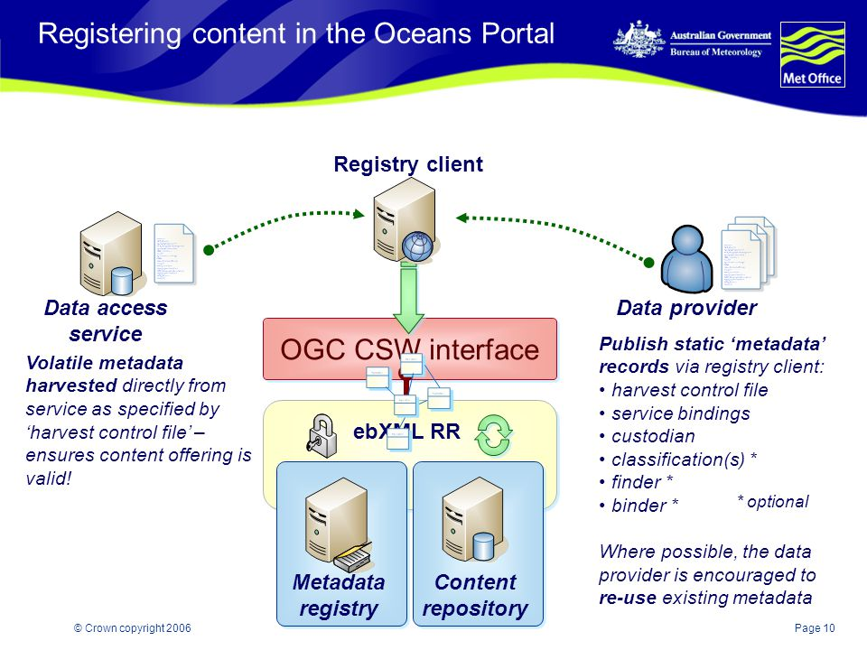 Page 10© Crown copyright 2006 Registering content in the Oceans Portal ebXML RR Metadata registry Content repository OGC CSW interface Data provider R