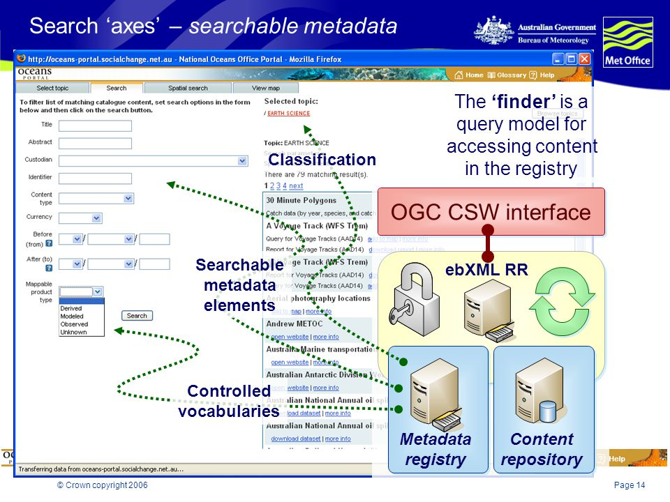 Page 14© Crown copyright 2006 Search 'axes' – searchable metadata ebXML RR Metadata registry Content repository OGC CSW interface Classification Contr