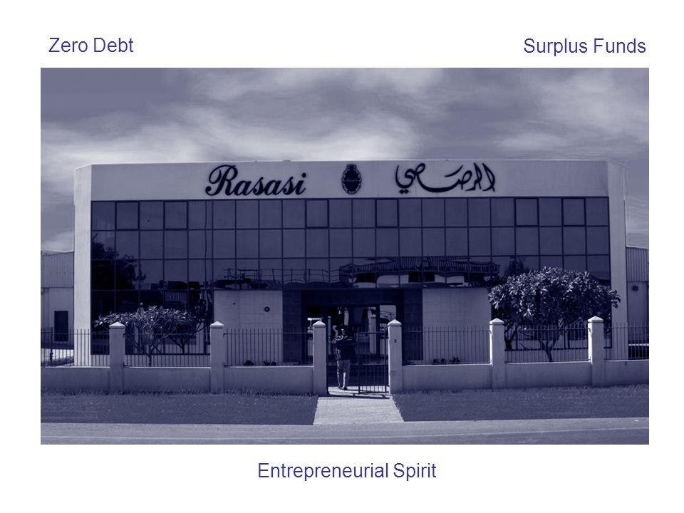 Zero Debt Surplus Funds Entrepreneurial Spirit