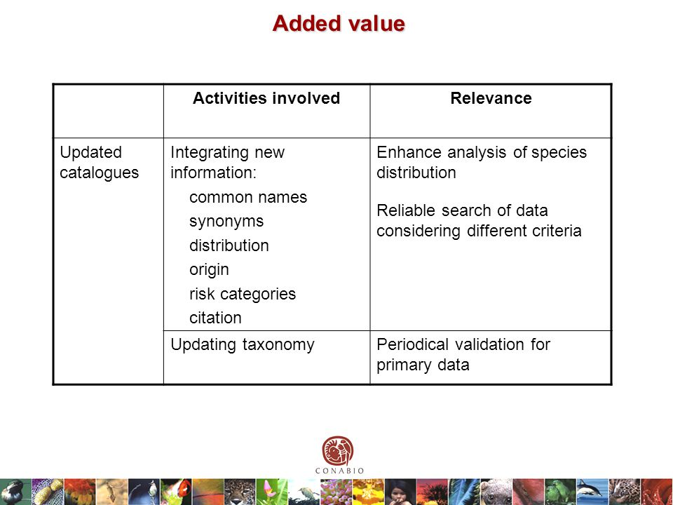 Added value Activities involvedRelevance Updated catalogues Integrating new information: common names synonyms distribution origin risk categories citation Enhance analysis of species distribution Reliable search of data considering different criteria Updating taxonomyPeriodical validation for primary data