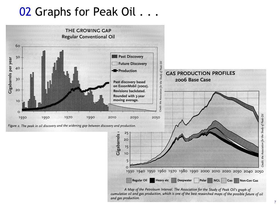 7 02 Graphs for Peak Oil...